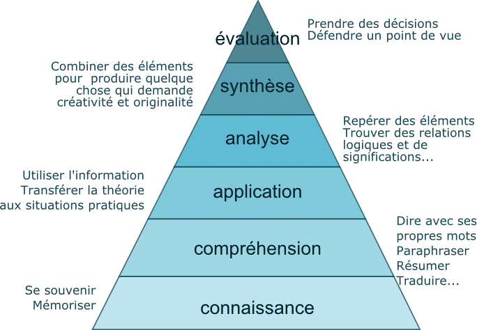 taxonomie de bloom pour les objectifs